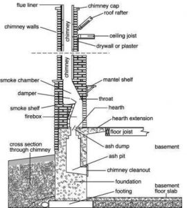 Diagram 1. Typical chimney.