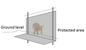 A mesh fence with a buried skirt will provide protection for your pet, provided it is the right height.
