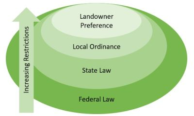 Hierarchy of wildlife laws and regulations in the U.S. Image by J. Hygnstrom